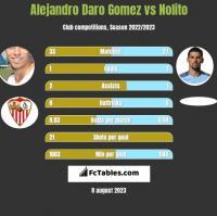 Alejandro Daro Gomez vs Nolito h2h player stats