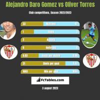 Alejandro Daro Gomez vs Oliver Torres h2h player stats