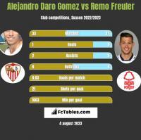 Alejandro Daro Gomez vs Remo Freuler h2h player stats