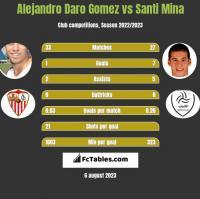 Alejandro Daro Gomez vs Santi Mina h2h player stats
