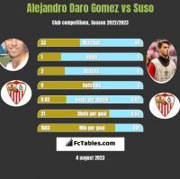 Alejandro Daro Gomez vs Suso h2h player stats