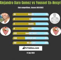 Alejandro Daro Gomez vs Youssef En-Nesyri h2h player stats