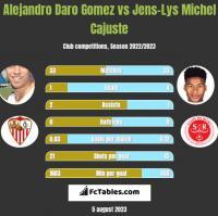 Alejandro Daro Gomez vs Jens-Lys Michel Cajuste h2h player stats