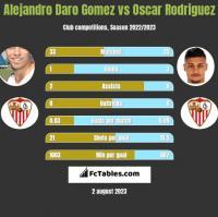 Alejandro Daro Gomez vs Oscar Rodriguez h2h player stats