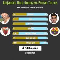 Alejandro Daro Gomez vs Ferran Torres h2h player stats