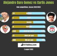 Alejandro Daro Gomez vs Curtis Jones h2h player stats