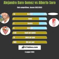 Alejandro Daro Gomez vs Alberto Soro h2h player stats