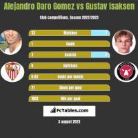 Alejandro Daro Gomez vs Gustav Isaksen h2h player stats