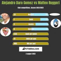 Alejandro Daro Gomez vs Matteo Ruggeri h2h player stats