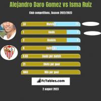 Alejandro Daro Gomez vs Isma Ruiz h2h player stats