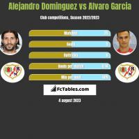 Alejandro Dominguez vs Alvaro Garcia h2h player stats