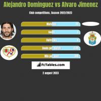 Alejandro Dominguez vs Alvaro Jimenez h2h player stats