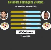 Alejandro Dominguez vs Bebé h2h player stats