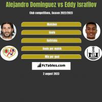 Alejandro Dominguez vs Eddy Israfilov h2h player stats