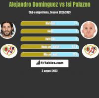 Alejandro Dominguez vs Isi Palazon h2h player stats