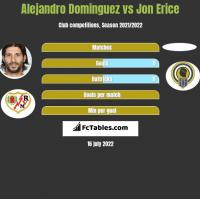 Alejandro Dominguez vs Jon Erice h2h player stats