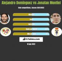 Alejandro Dominguez vs Jonatan Montiel h2h player stats