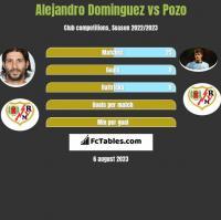 Alejandro Dominguez vs Pozo h2h player stats