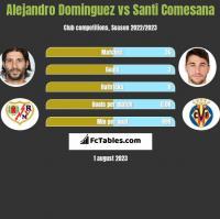 Alejandro Dominguez vs Santi Comesana h2h player stats