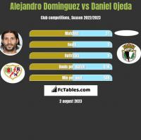 Alejandro Dominguez vs Daniel Ojeda h2h player stats
