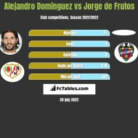 Alejandro Dominguez vs Jorge de Frutos h2h player stats