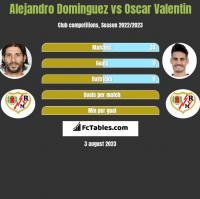 Alejandro Dominguez vs Oscar Valentin h2h player stats