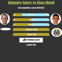 Alejandro Galvez vs Aissa Mandi h2h player stats
