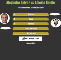 Alejandro Galvez vs Alberto Benito h2h player stats