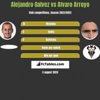 Alejandro Galvez vs Alvaro Arroyo h2h player stats