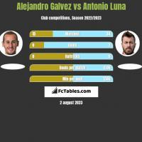 Alejandro Galvez vs Antonio Luna h2h player stats