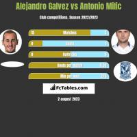 Alejandro Galvez vs Antonio Milic h2h player stats
