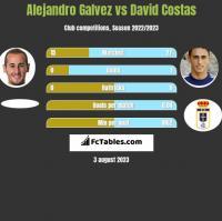 Alejandro Galvez vs David Costas h2h player stats