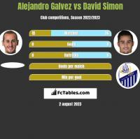 Alejandro Galvez vs David Simon h2h player stats