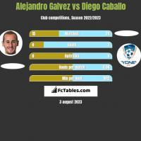 Alejandro Galvez vs Diego Caballo h2h player stats