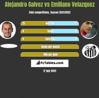 Alejandro Galvez vs Emiliano Velazquez h2h player stats