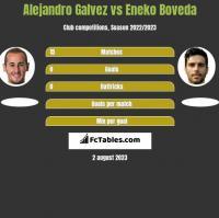 Alejandro Galvez vs Eneko Boveda h2h player stats