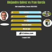 Alejandro Galvez vs Fran Garcia h2h player stats