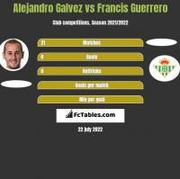 Alejandro Galvez vs Francis Guerrero h2h player stats
