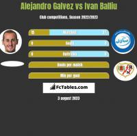 Alejandro Galvez vs Ivan Balliu h2h player stats