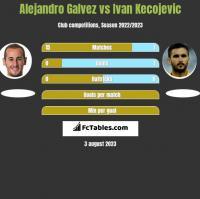 Alejandro Galvez vs Ivan Kecojevic h2h player stats