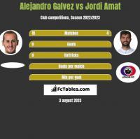 Alejandro Galvez vs Jordi Amat h2h player stats