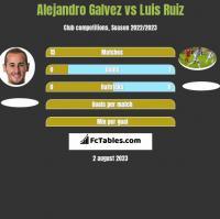 Alejandro Galvez vs Luis Ruiz h2h player stats