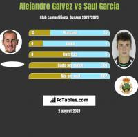 Alejandro Galvez vs Saul Garcia h2h player stats