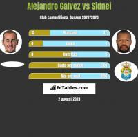 Alejandro Galvez vs Sidnei h2h player stats