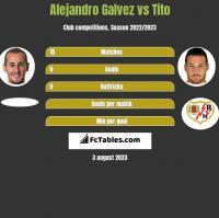 Alejandro Galvez vs Tito h2h player stats