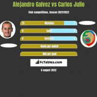 Alejandro Galvez vs Carlos Julio h2h player stats