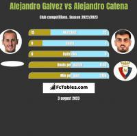 Alejandro Galvez vs Alejandro Catena h2h player stats
