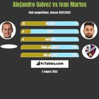 Alejandro Galvez vs Ivan Martos h2h player stats