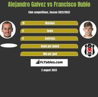 Alejandro Galvez vs Francisco Rubio h2h player stats