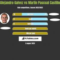 Alejandro Galvez vs Martin Pascual Castillo h2h player stats